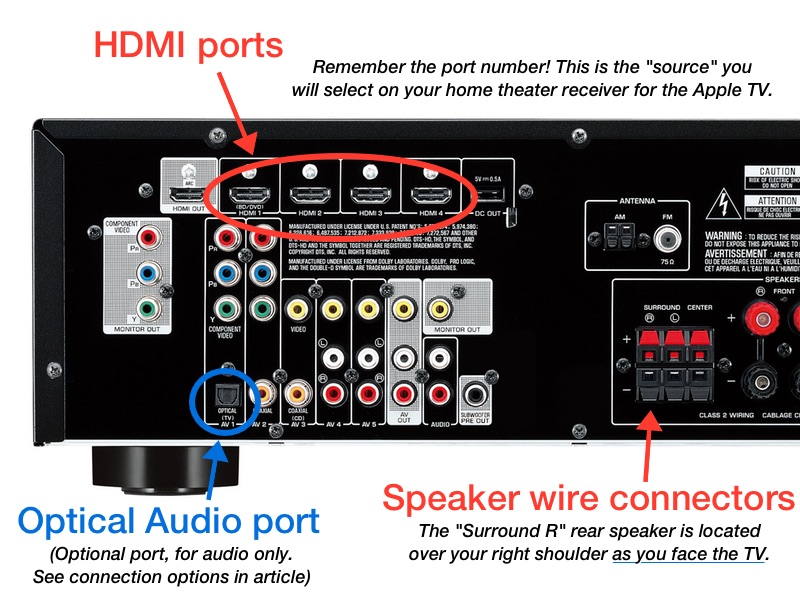 guide to connecting your apple tv to surround sound speakers  receiver rear ports