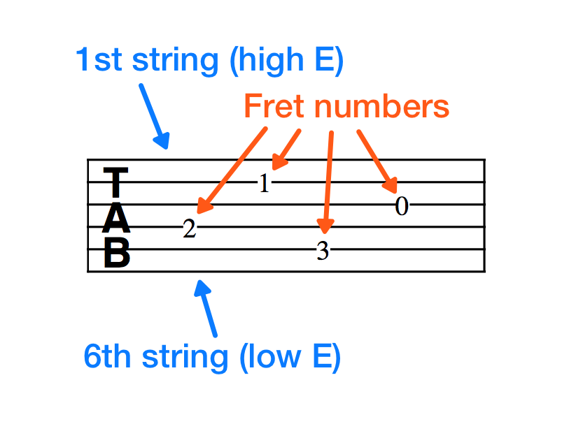 Beginner's Guide on How to Read Guitar TAB (with Video)